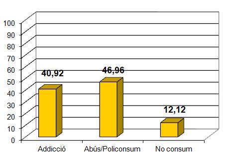 Consum de drogues a l'ingrés